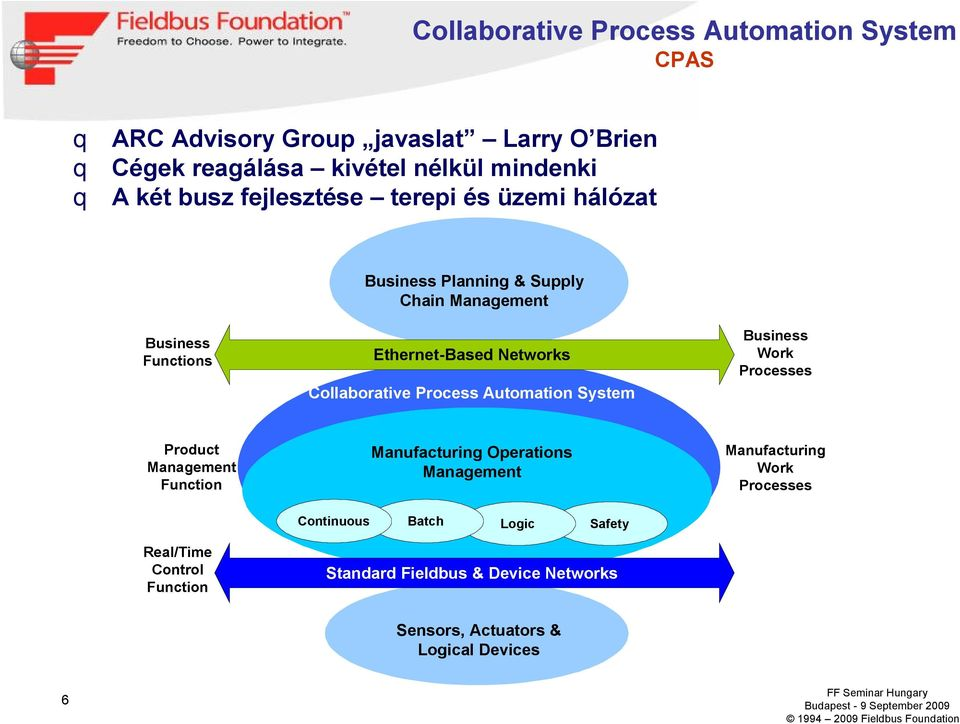 Process Automation System Business Work Processes Product Management Function Manufacturing Operations Management Manufacturing Work