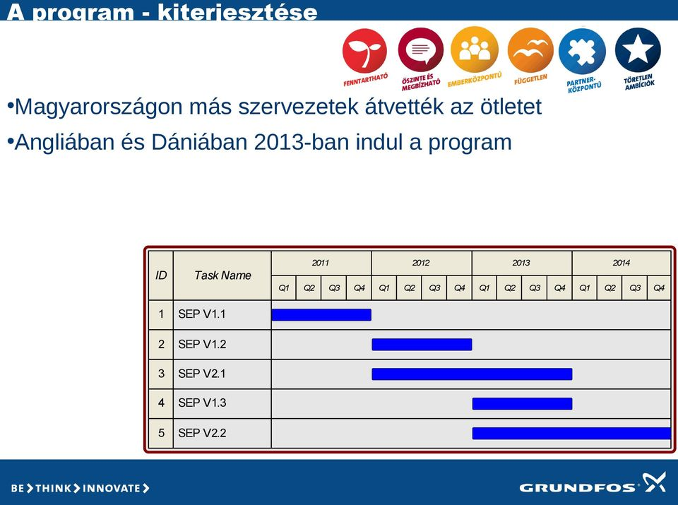 program 2011 ID 2012 2013 2014 Task Name Q1 1 SEP V1.1 2 SEP V1.
