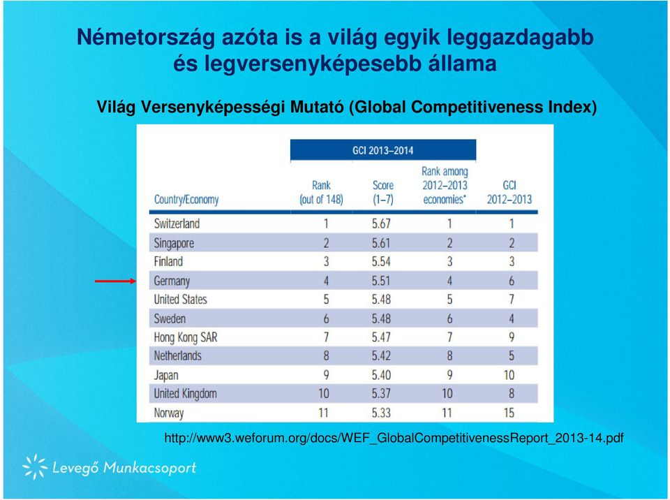 Mutató (Global Competitiveness Index) http://www3.