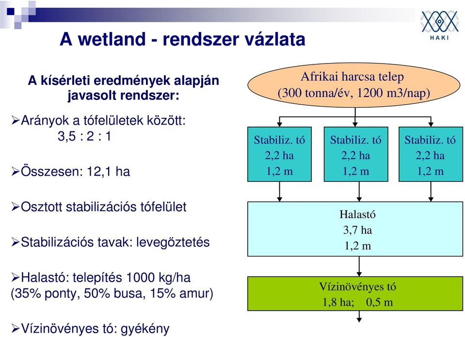 tó 1,2 m Stabilisation pond 2.2 2,2 ha depth 1.2 m Stabiliz. tó 1,2 m Stabilisation pond 2.2 2,2 ha depth 1.2 m Stabiliz. tó 1,2 m Osztott stabilizációs tófelület Stabilizációs tavak: levegőztetés Halastó Fishpond 3.