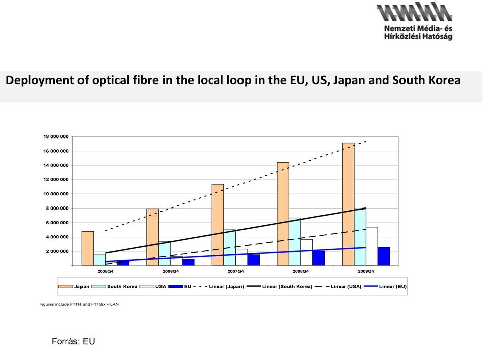 000 000 2005Q4 Japan South Korea Figures include FTTH and FTTB/x + LAN Forrás: EU