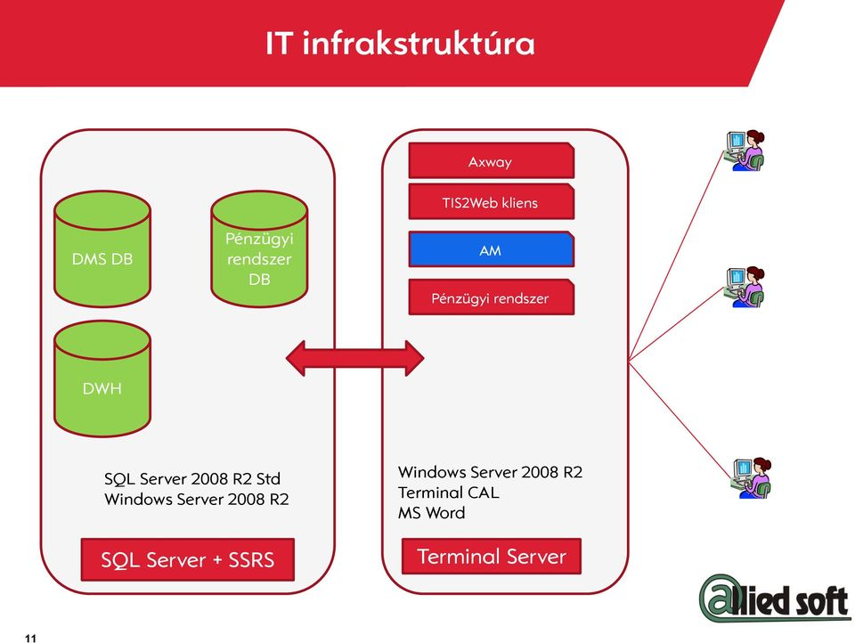 Server 2008 R2 Std Windows Server 2008 R2 SQL Server +