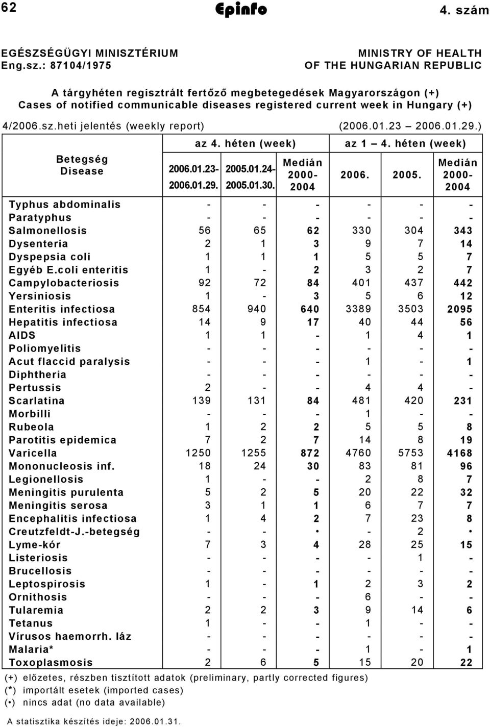 : 87104/1975 MINISTRY OF HEALTH OF THE HUNGARIAN REPUBLIC A tárgyhéten regisztrált fertőző megbetegedések Magyarországon (+) Cases of notified communicable diseases registered current week in Hungary