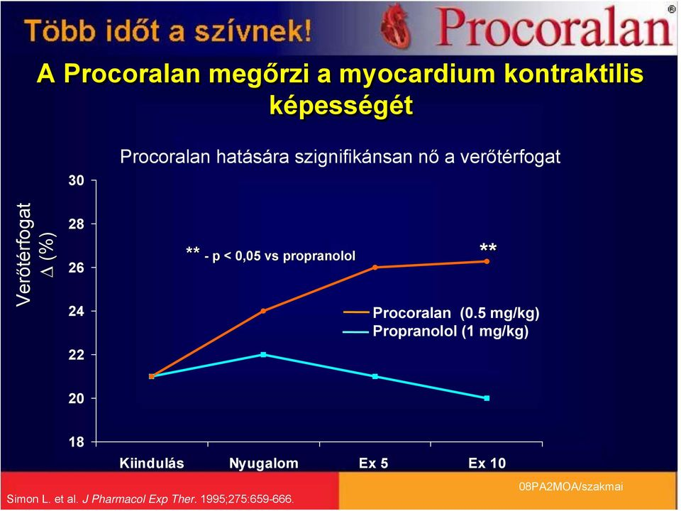 0,05 vs propranolol ** Procoralan (0.