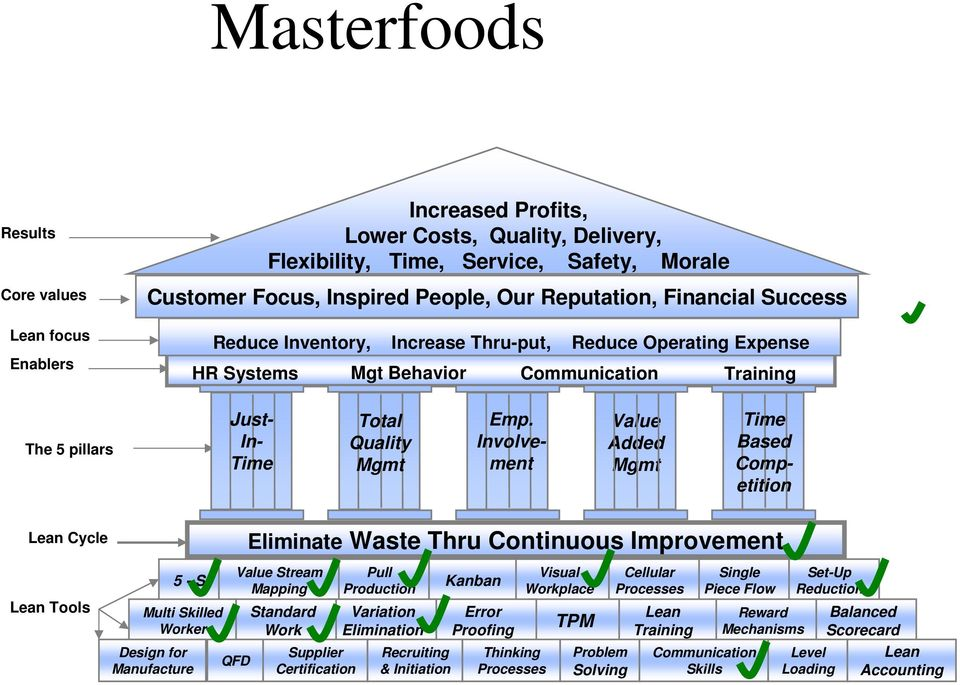 Involvement Value Added Mgmt Time Based Competition Lean Cycle Lean Tools 5 - S Multi Skilled Worker Design for Manufacture QFD Eliminate Waste Thru Continuous Improvement Value Stream Mapping