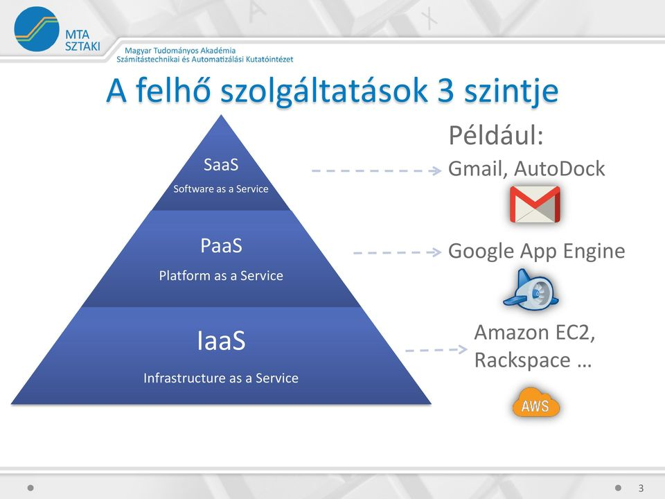 Platform as a Service Google App Engine IaaS