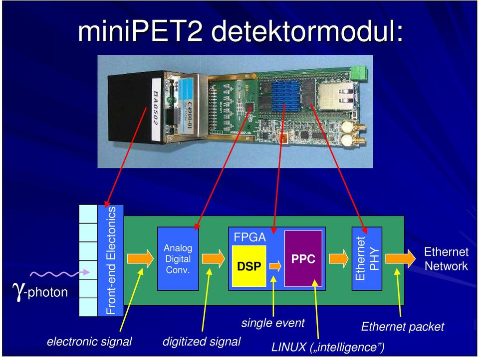 digitized signal FPGA DSP PPC single event