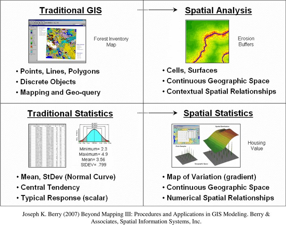 Procedures and Applications in GIS