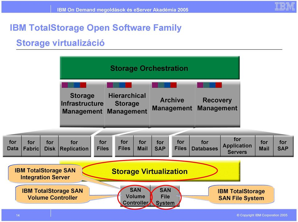 Application Servers Mail SAP IBM TotalStorage SAN Integration Server Storage Virtualization IBM TotalStorage