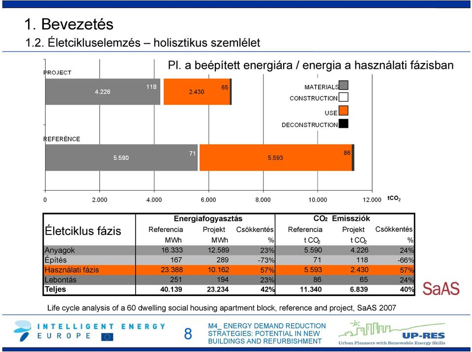 Referencia Projekt Csökkentés MWh MWh % t CO 2 t CO 2 % Anyagok 16.333 12.589 23% 5.590 4.