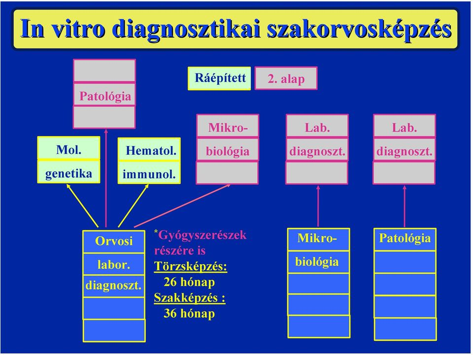 diagnoszt. genetika immunol. Orvosi labor. diagnoszt.