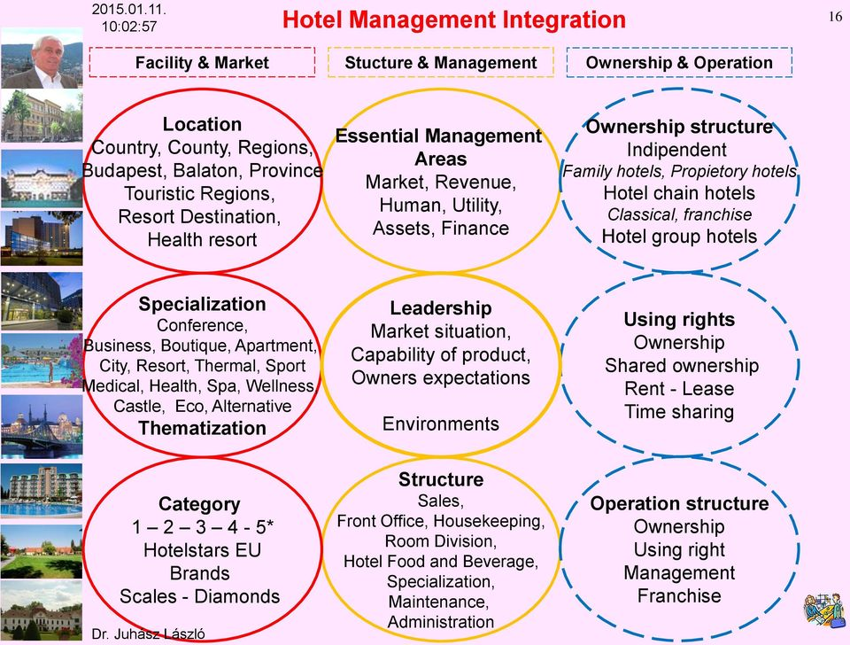 Destination, Health resort Essential Management Areas Market, Revenue, Human, Utility, Assets, Finance Ownership structure Indipendent Family hotels, Propietory hotels Hotel chain hotels Classical,