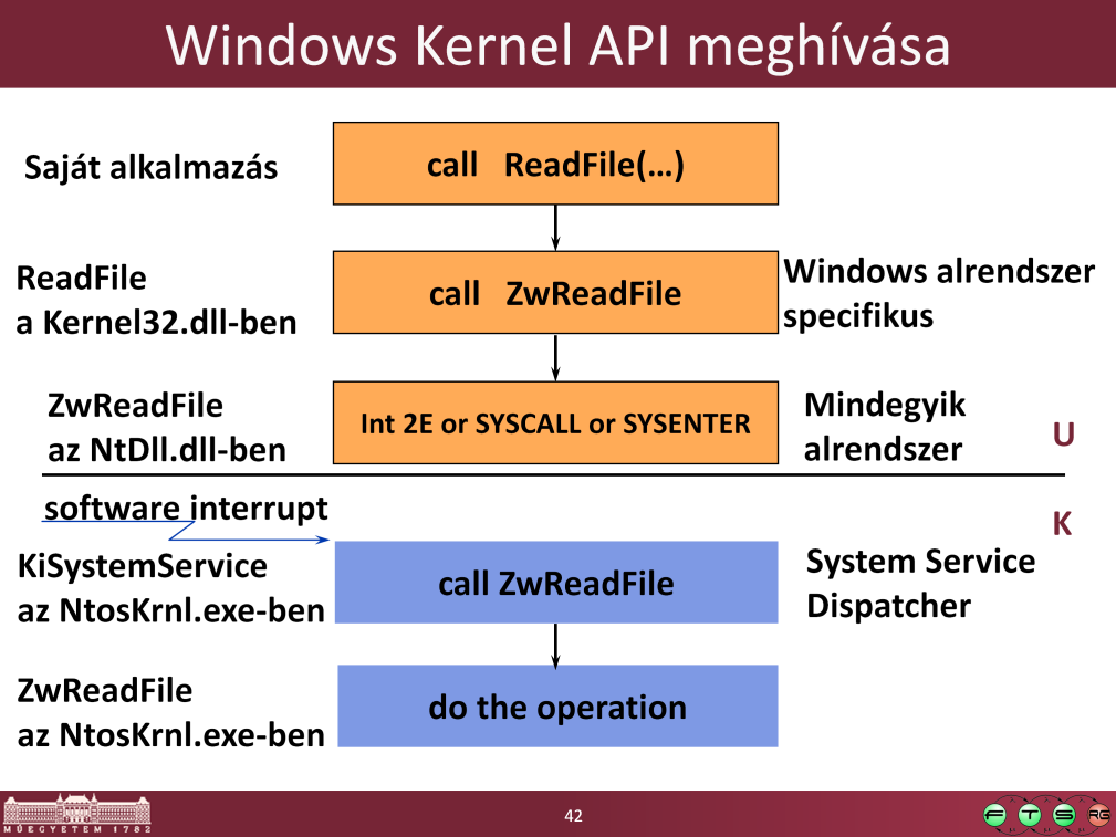 Kernel-mode functions ( services ) are invoked from user mode via a protected mechanism x86: INT 2E (as of XP, faster instructions are used where available: SYSENTER on x86, SYSCALL on AMD) i.e., on