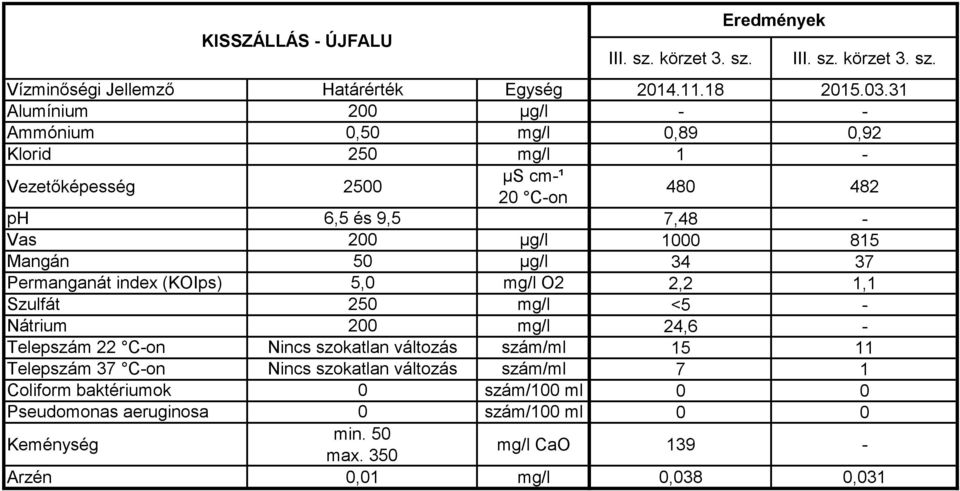 index (KOIps) 5,0 mg/l O2 2,2 1,1 Szulfát 250 mg/l <5 - Nátrium 200 mg/l 24,6 - Telepszám 22 C-on Nincs szokatlan változás szám/ml 15