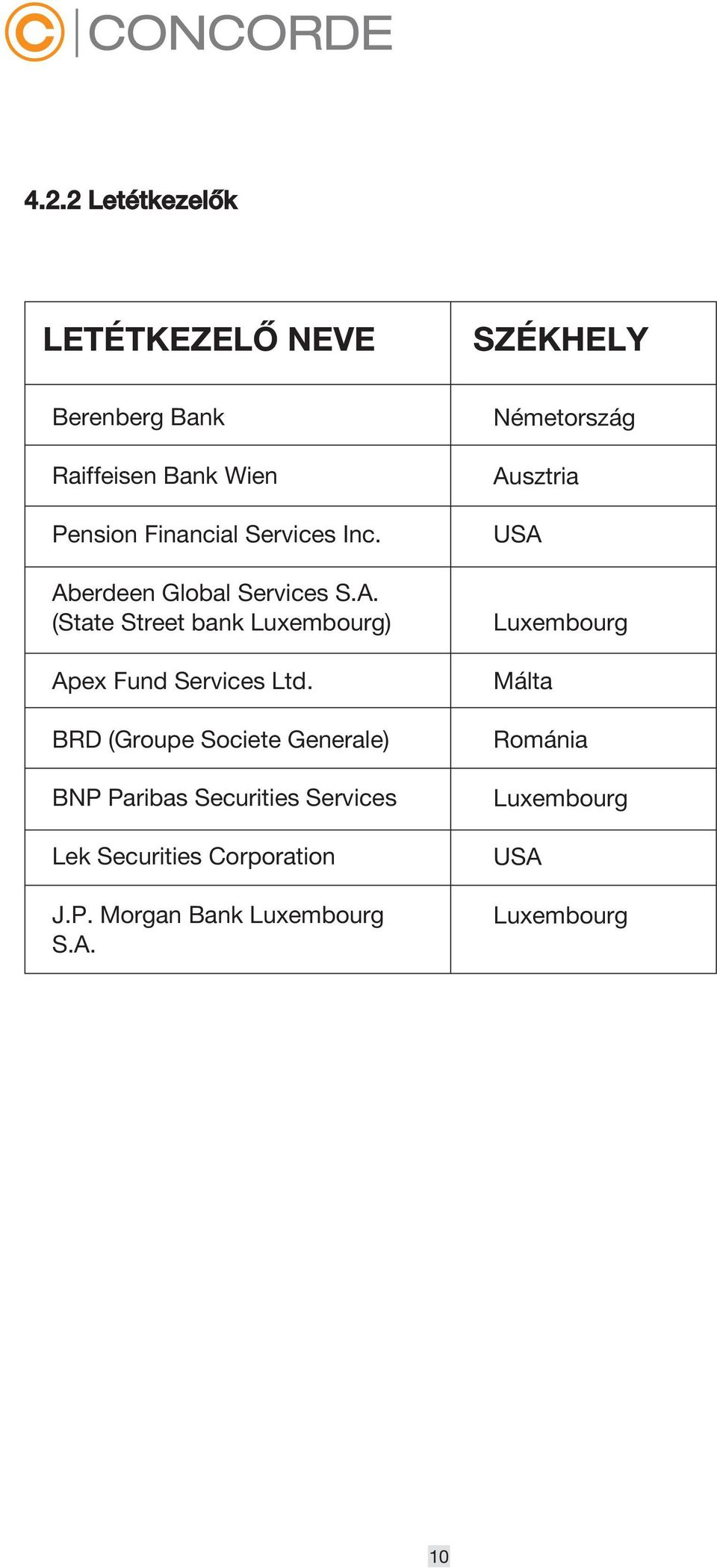 BRD (Groupe Societe Generale) BNP Paribas Securities Services Lek Securities Corporation J.P. Morgan Bank Luxembourg S.