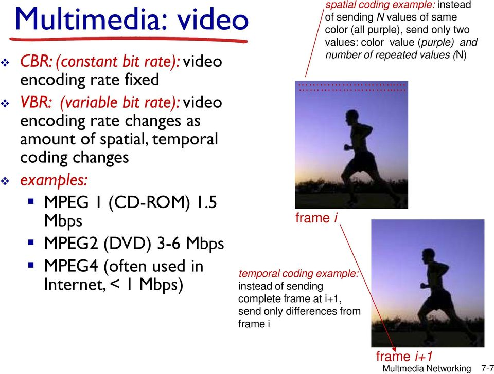 5 Mbps MPEG2 (DVD) 3-6 Mbps MPEG4 (often used in Internet, < 1 Mbps) spatial coding example: instead of sending N values of same color (all