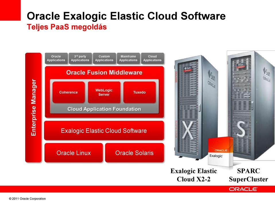 Elastic Cloud Software Oracle Linux Oracle