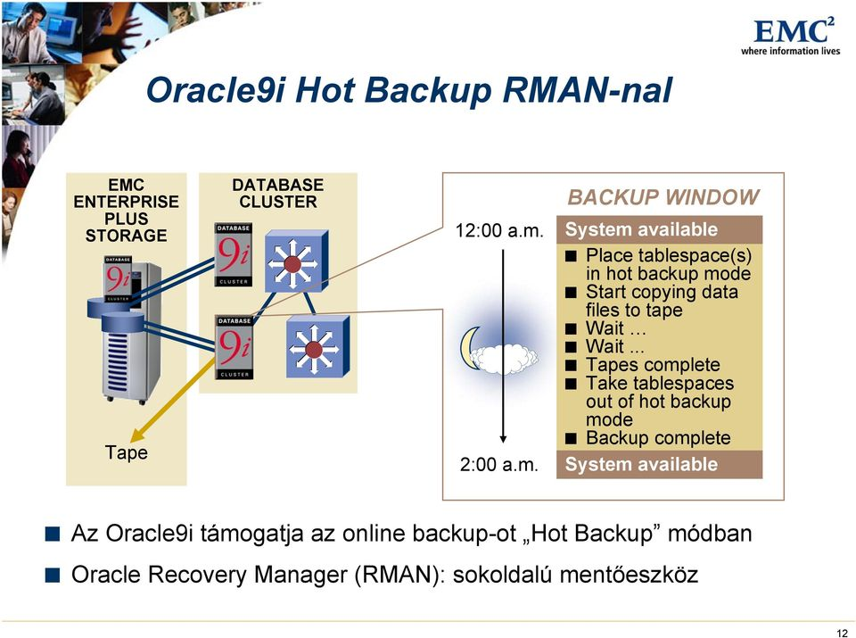 BACKUP WINDOW System available Place tablespace(s) in hot backup mode Start copying data files to tape