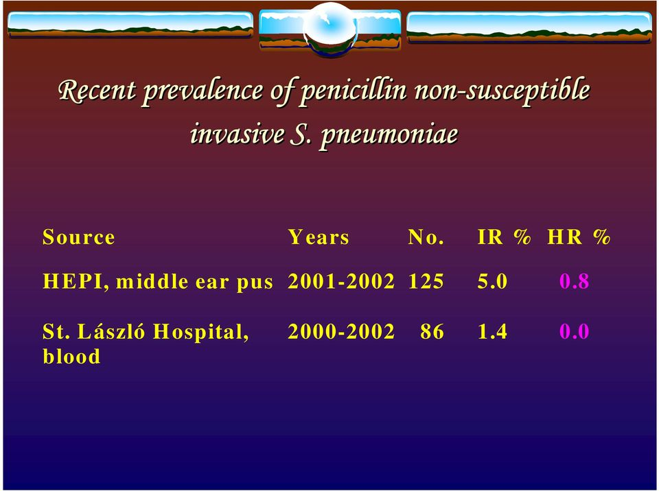 pneumoniae Source Years No.