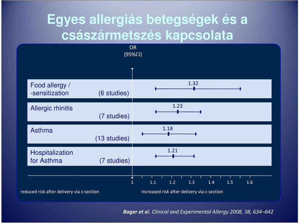 23 Hospitalization for Asthma (7 studies) 1.21 1 1.1 1.2 1.3 1.4 1.5 1.
