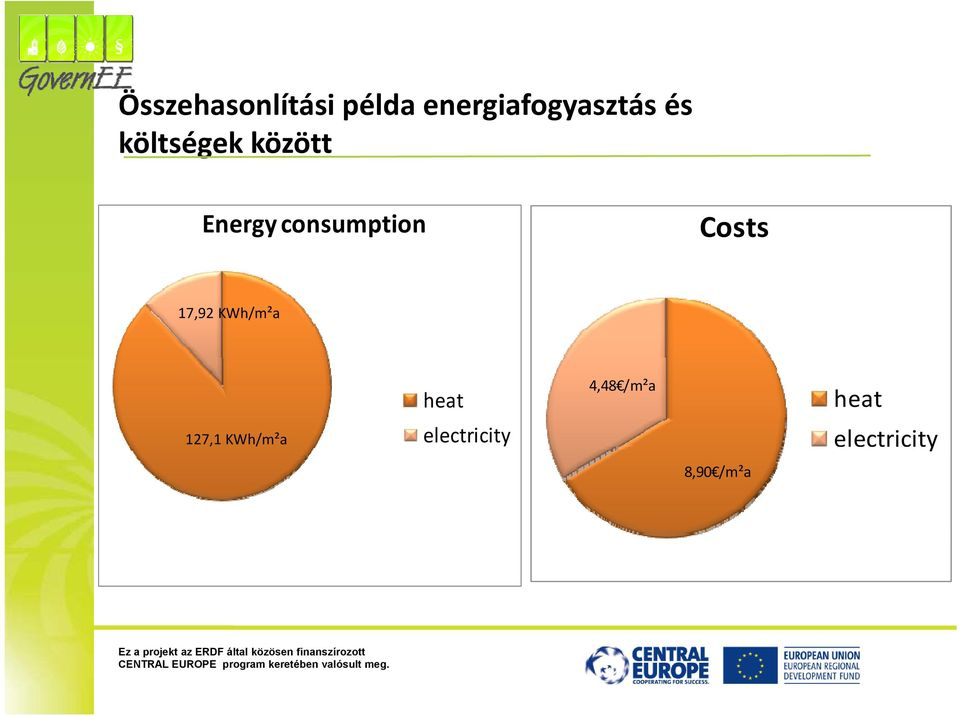 Costs 17,92 KWh/m²a heat electricity 4,48