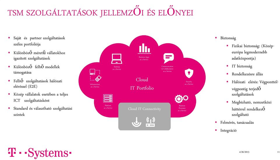 as a Service Business Apps as a Service Cloud IT Portfolio Cloud IT Connectivity Communication & Collaboration as a Service Business Processes as a Service Security as a Service Biztonság Fizikai