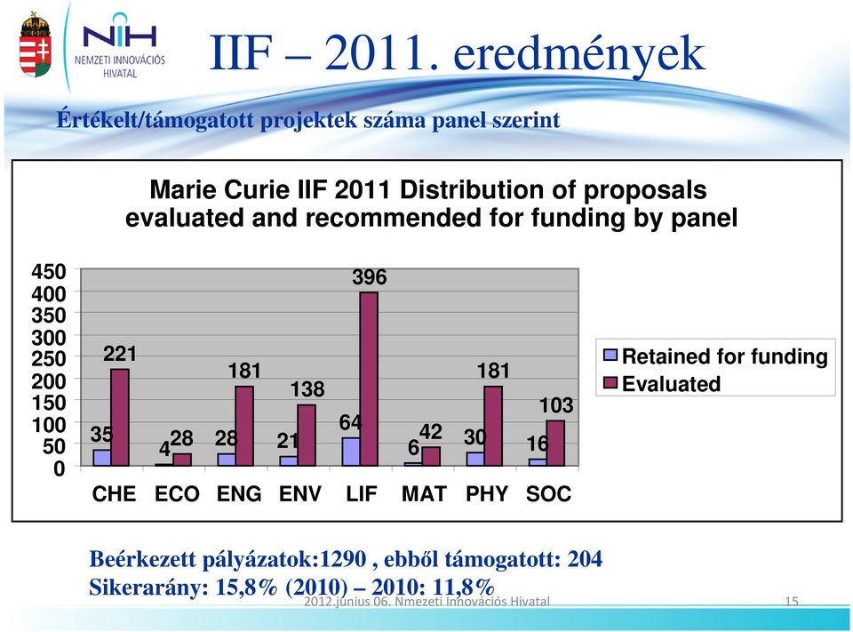 evaluated and recommended for funding by panel 450 400 350 300 250 200 150 100 50 0 396 221 181 181 138 103 64