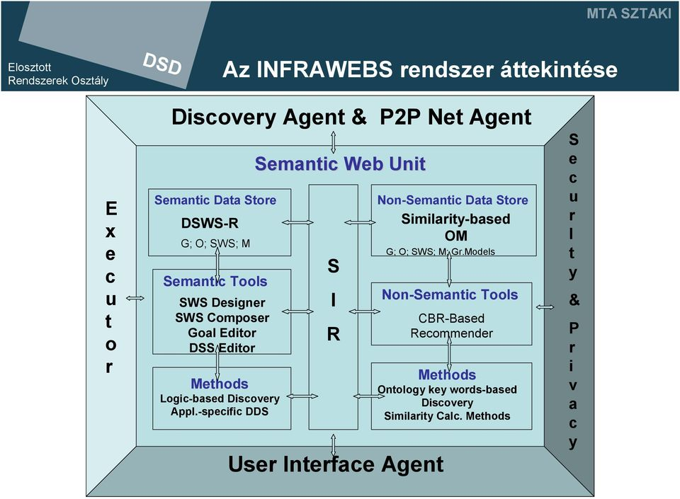 -specific DDS Semantic Web Unit S I R User Interface Agent Non-Semantic Data Store Similarity-based OM G; O; SWS; M; Gr.