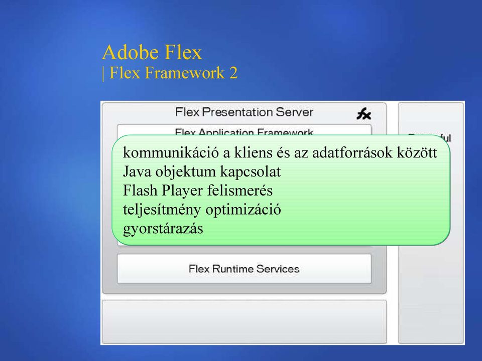 objektum kapcsolat Flash Player