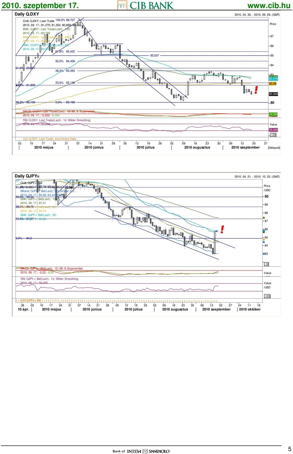 (GMT) Price 87 86 85 84 83 82,735 82,579 82,06 80,969 81 38,2% 80,106 0,0% 80,108 80 MACD; Q.DXY; Last Trade(Last); 12; 26; 9; Exponential; 2010. 09. 17.; -0,332; -0,154-0,332-0,154 Value RSI; Q.