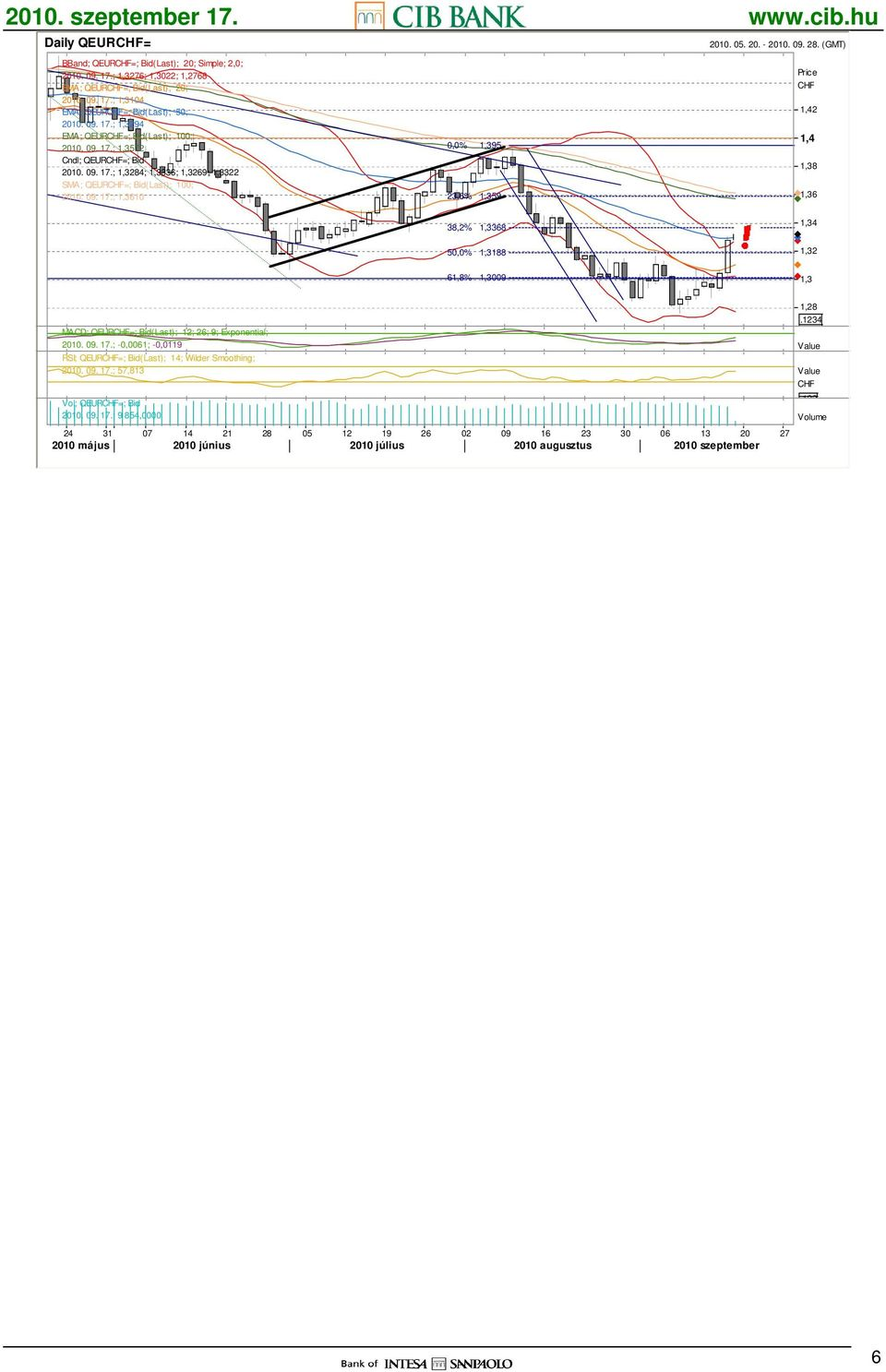 (GMT) Price CHF 1,42 1,4 1,38 1,36 38,2% 50,0% 61,8% 1,3368 88 1,3009 1,34 1,32 1,3.1234 MACD; QEURCHF=; Bid(Last); 12; 26; 9; Exponential; 2010. 09. 17.