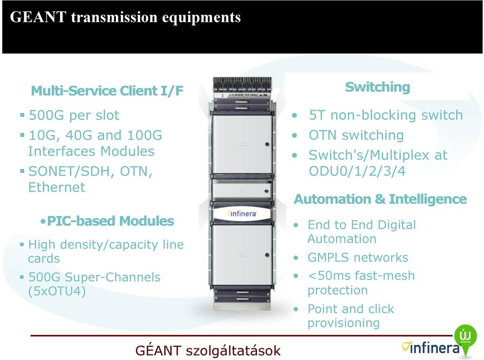 (5xOTU4) Switching 5T non-blocking switch OTN switching Switch's/Multiplex at ODU0/1/2/3/4 Automation &