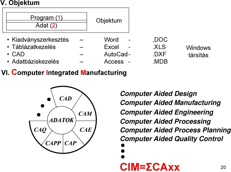Computer Integrated Manufacturing Windows társítás CAD ADATOK CAQ CAPP CAP CAM CAE Computer Aided
