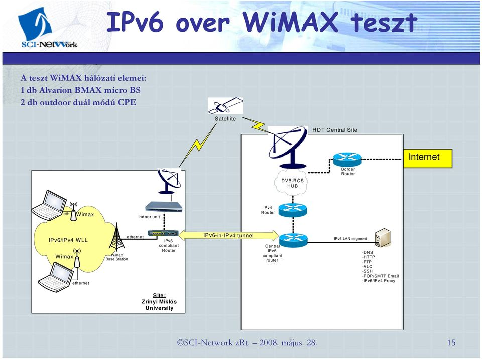 IPv4 Rou ter IPv6/IPv4 WLL Wimax eth ernet Wimax Base Station e therne t IPv6 co mplian t Router IPv6-in-IPv4 tunnel Central IPv6 co mplian t ro