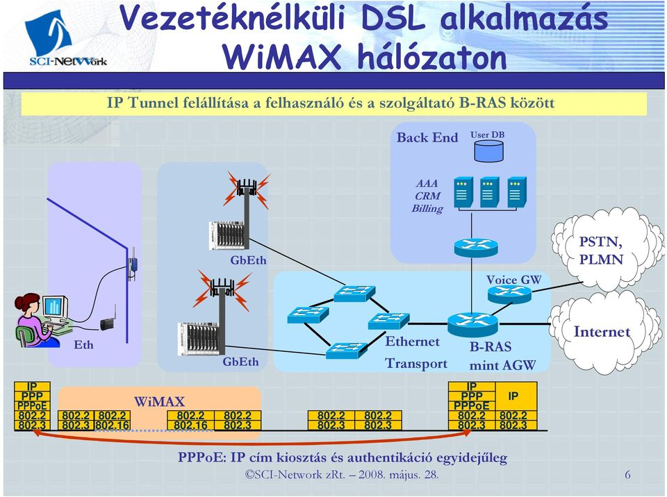 IP PPP PPPoE 802.2 802.3 802.2 802.2 802.3 802.16 WiMAX 802.2 802.16 802.2 802.3 802.2 802.3 802.2 802.3 IP PPP PPPoE 802.