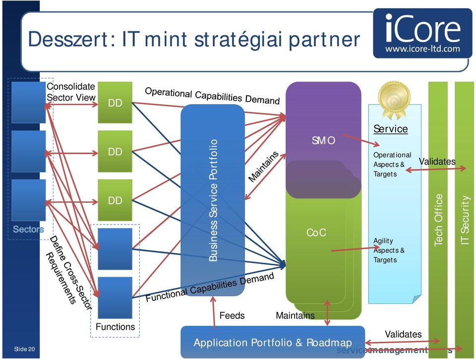 Targets Agility Aspects & Targets Validates Tech Office IT Security