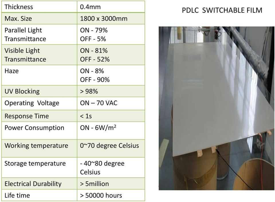 Operating Voltage Response Time ON 70 VAC < 1s Power Consumption ON - 6W/m 2 PDLC SWITCHABLE FILM