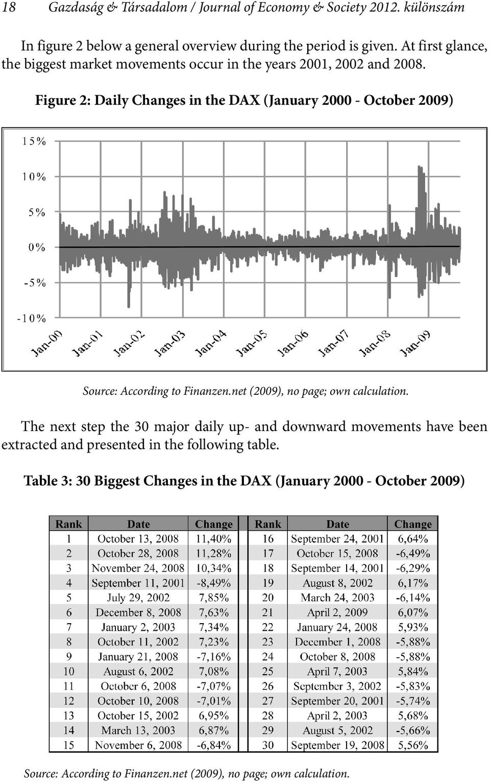 Figure 2: Daily Changes in the DAX (January 2000 - October 2009) Source: According to Finanzen.net (2009), no page; own calculation.