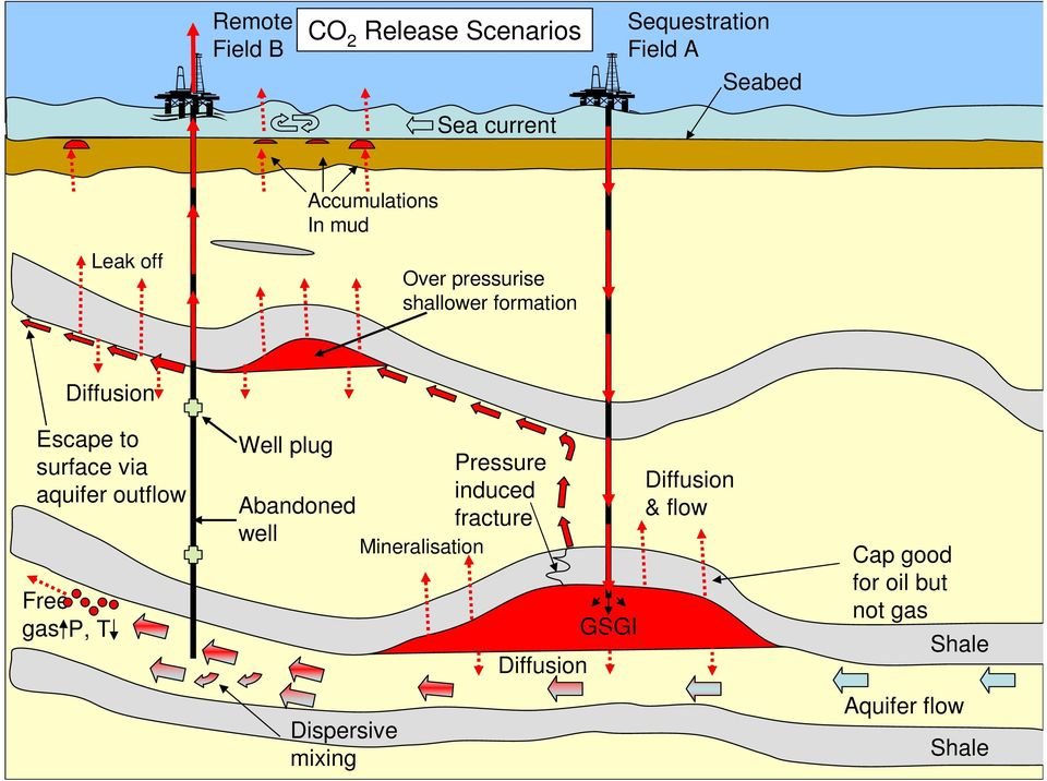 aquifer outflow Free gas P, T Well plug Pressure induced Abandoned fracture well