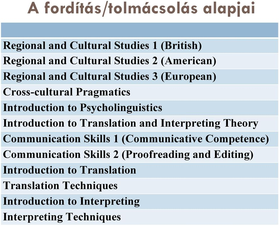 Translation and Interpreting Theory Communication Skills 1 (Communicative Competence) Communication Skills 2