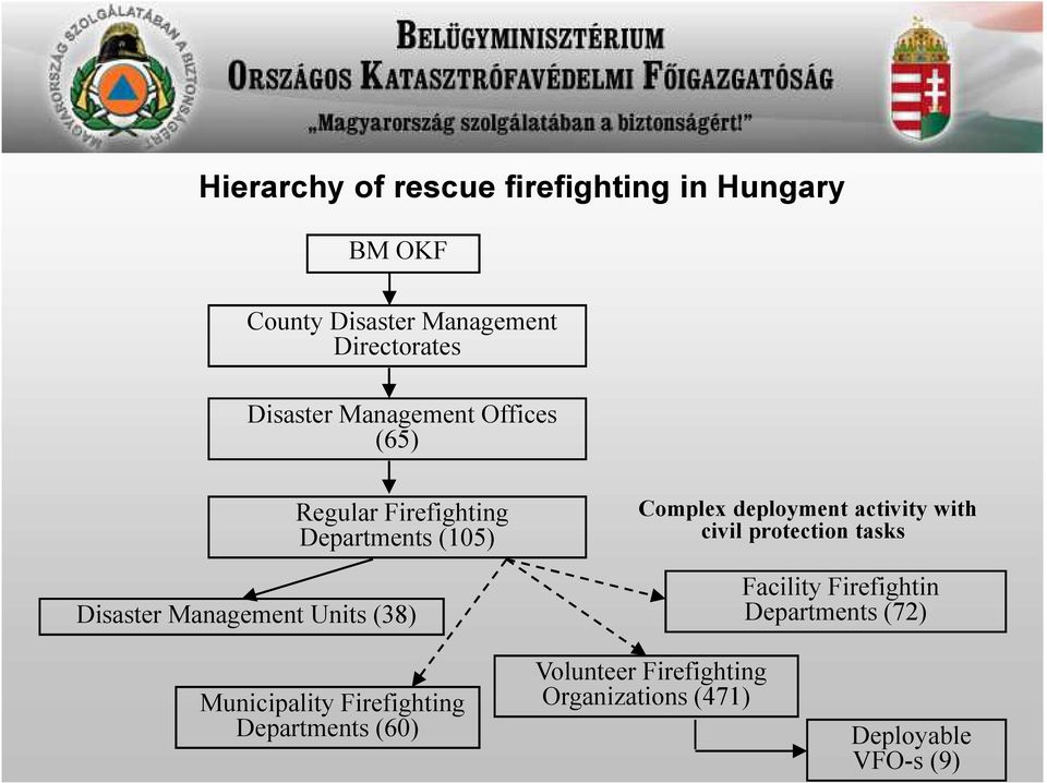 (38) Complex deployment activity with civil protection tasks Facility Firefightin Departments (72)