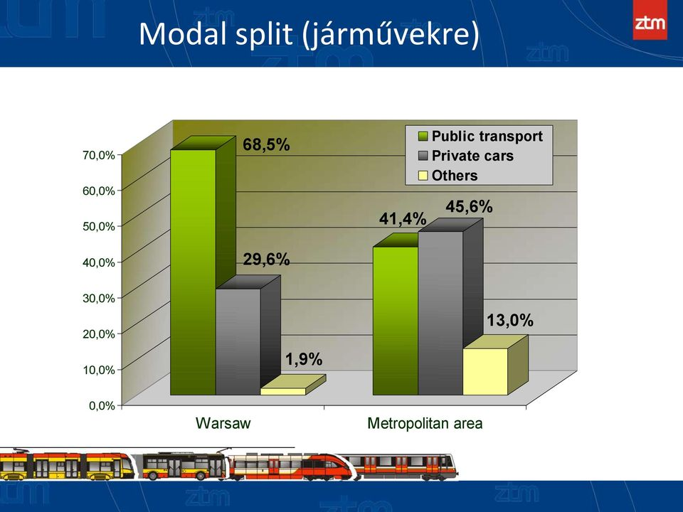 Private cars Others 41,4% 45,6% 30,0%
