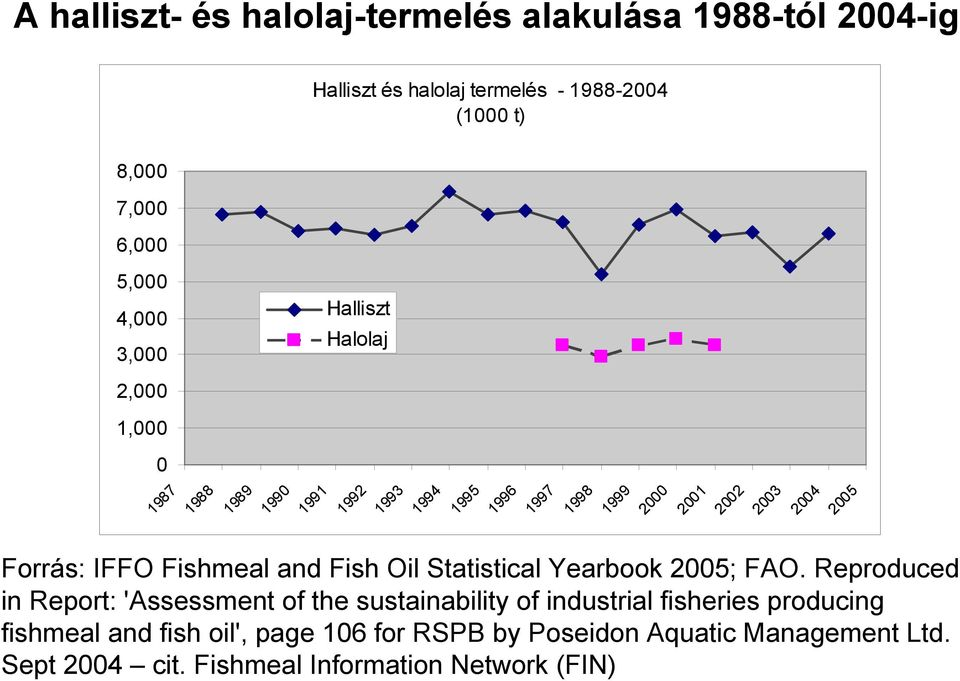 Forrás: IFFO Fishmeal and Fish Oil Statistical Yearbook 2005; FAO.