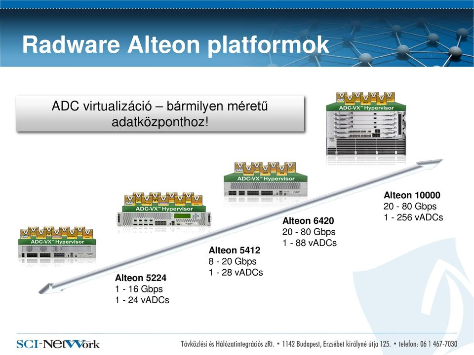 Alteon 5224 1-16 Gbps 1-24 vs Alteon 5412 8-20