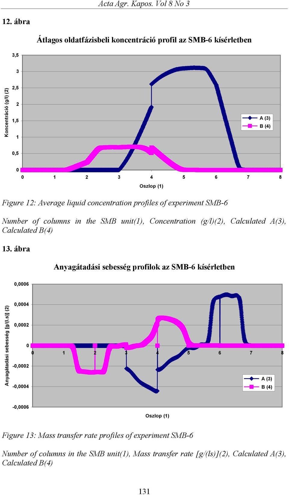 liquid concentration profiles of experiment SMB-6 Number of columns in the SMB unit(1), Concentration (g/l)(2), Calculated A(3), Calculated B(4) 13.