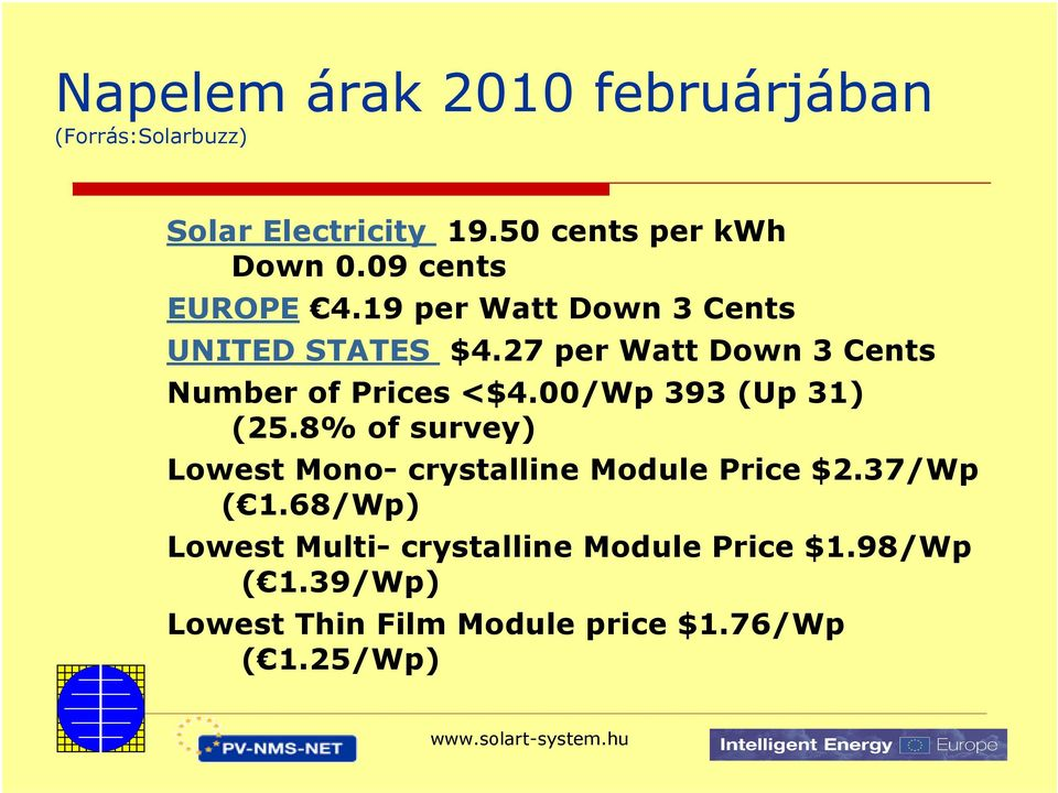 27 per Watt Down 3 Cents Number of Prices <$4.00/Wp 393 (Up 31) (25.