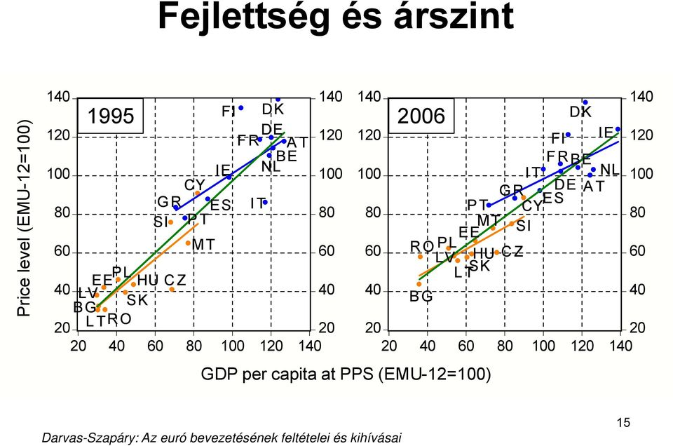 100 120 140 GDP per capita at PPS (EMU-12=100) 140 140 2006 DK 120 FI IE 120 FRBE 100 IT NL 100