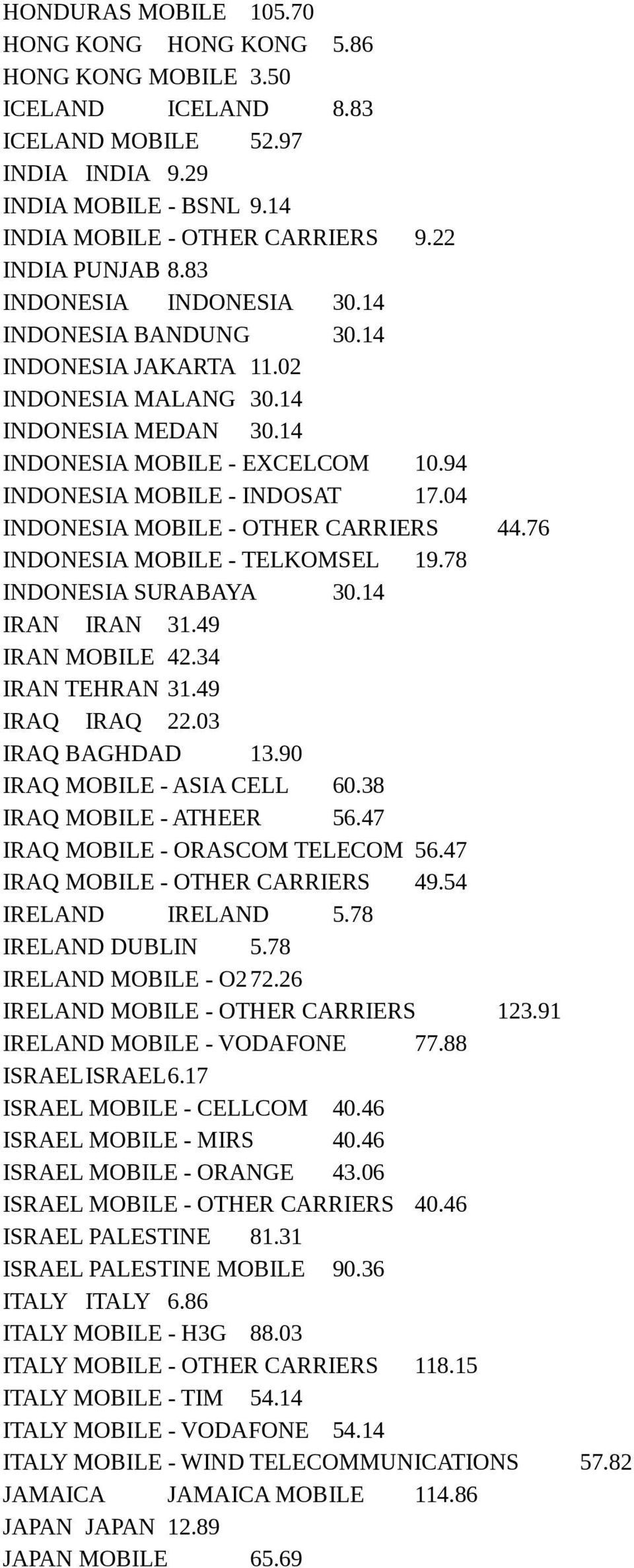 94 INDONESIA MOBILE - INDOSAT 17.04 INDONESIA MOBILE - OTHER CARRIERS 44.76 INDONESIA MOBILE - TELKOMSEL 19.78 INDONESIA SURABAYA 30.14 IRAN IRAN 31.49 IRAN MOBILE 42.34 IRAN TEHRAN 31.