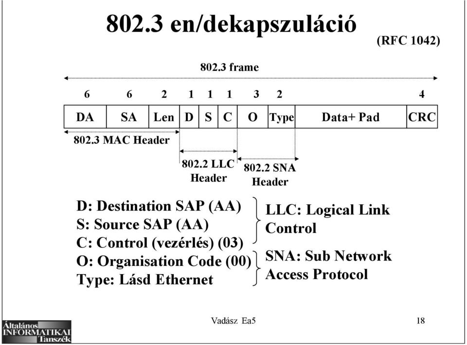 2 LLC Header D: Destination SAP (AA) S: Source SAP (AA) C: Control (vezérlés) (03)