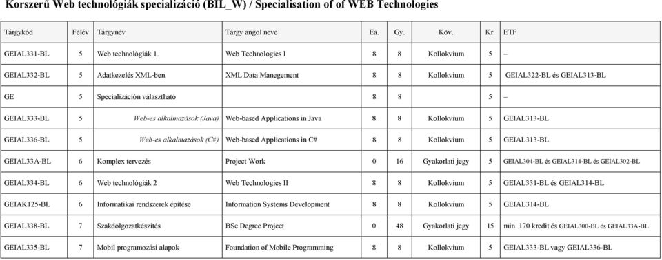 alkalmazások (Java) Web-based Applications in Java 8 8 Kollokvium 5 GEIAL313-BL GEIAL336-BL 5 Web-es alkalmazások (C#) Web-based Applications in C# 8 8 Kollokvium 5 GEIAL313-BL GEIAL33A-BL 6 Komplex